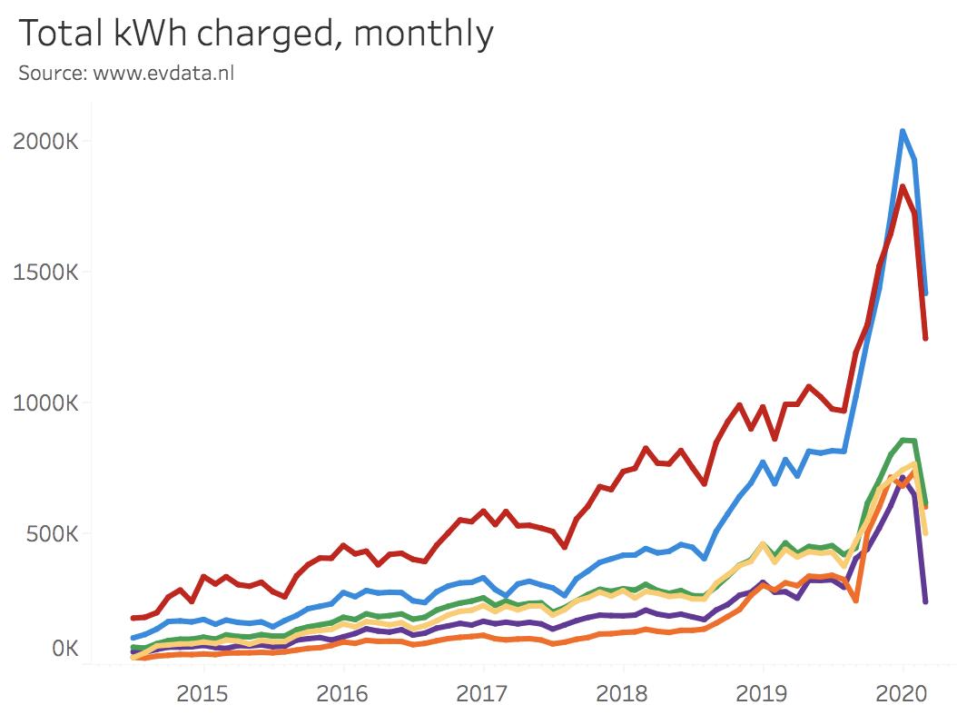 totaal-geladen-kWh-MRA-Elektrisch